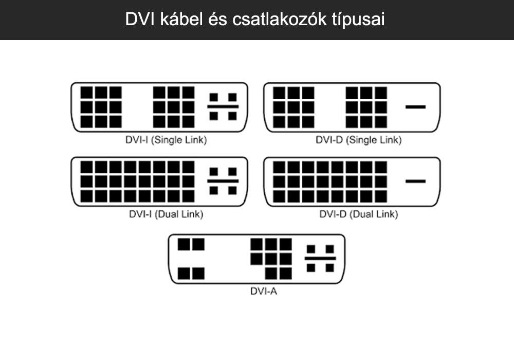 DVI kábel és csatlakozók típusai